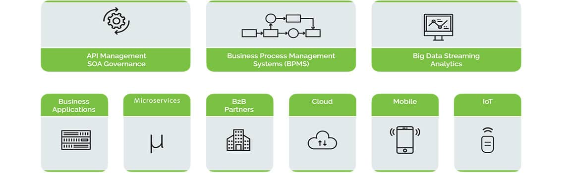 Take a lead in the digital economy with API Management and Hybrid Integration Platforms